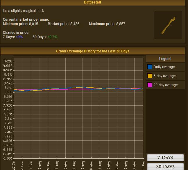 Runescape - Battlestaff GE Graph