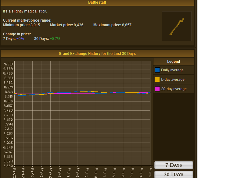 Runescape - 7000gp battlestaffs from Zaff in VarrockRunescape - Battlestaff GE Graph