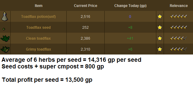 Runescape - Toadflax Prices and Total Profit